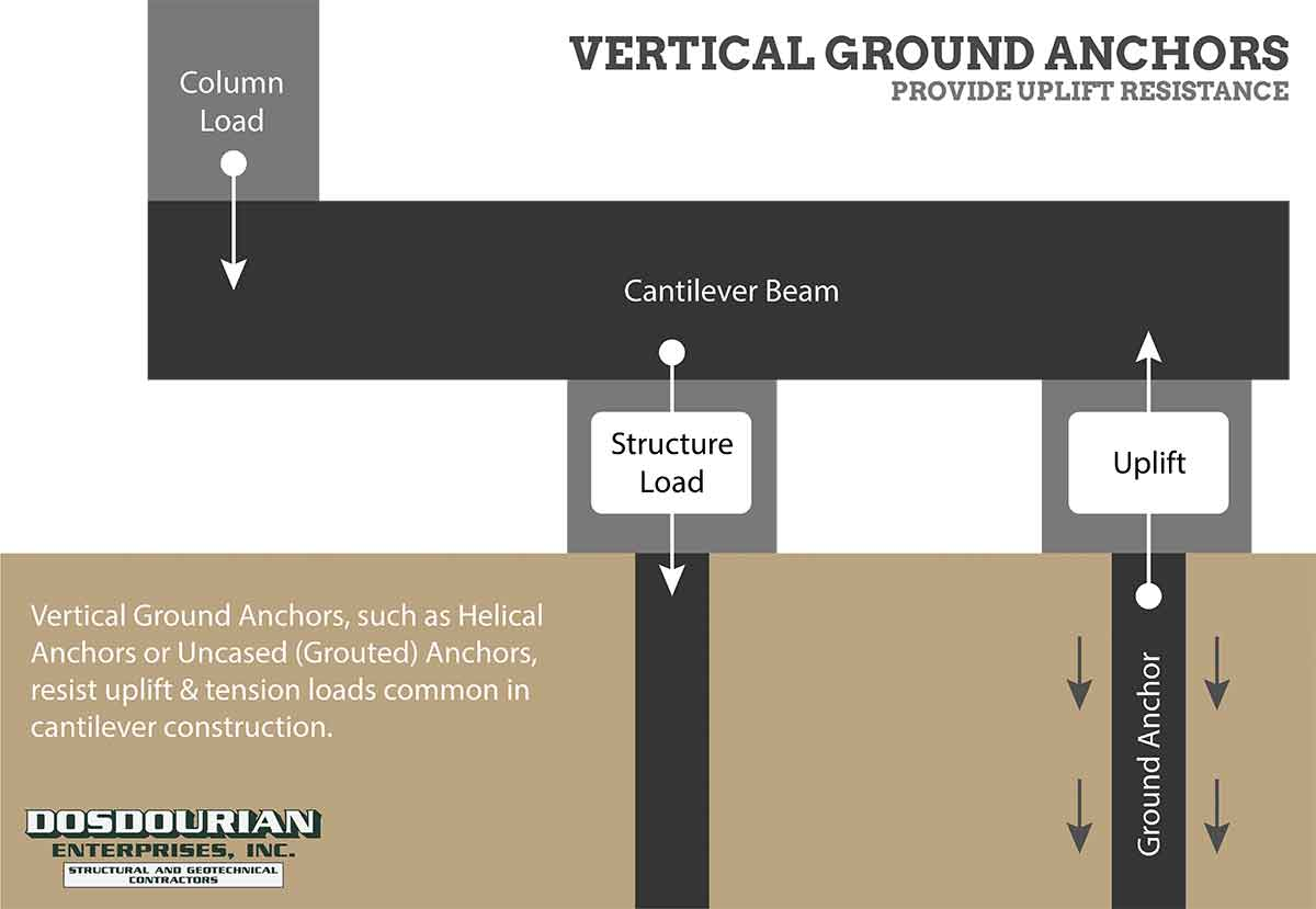 Piles vs. Piers vs. Anchors - Vertical Ground Anchor