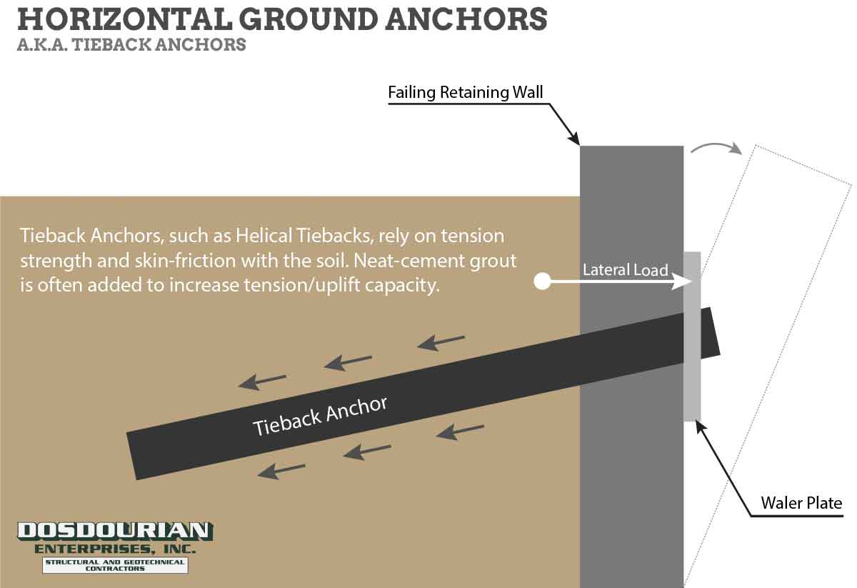 Piles vs. Piers vs. Anchors - Horizontal Ground Anchor or Tieback